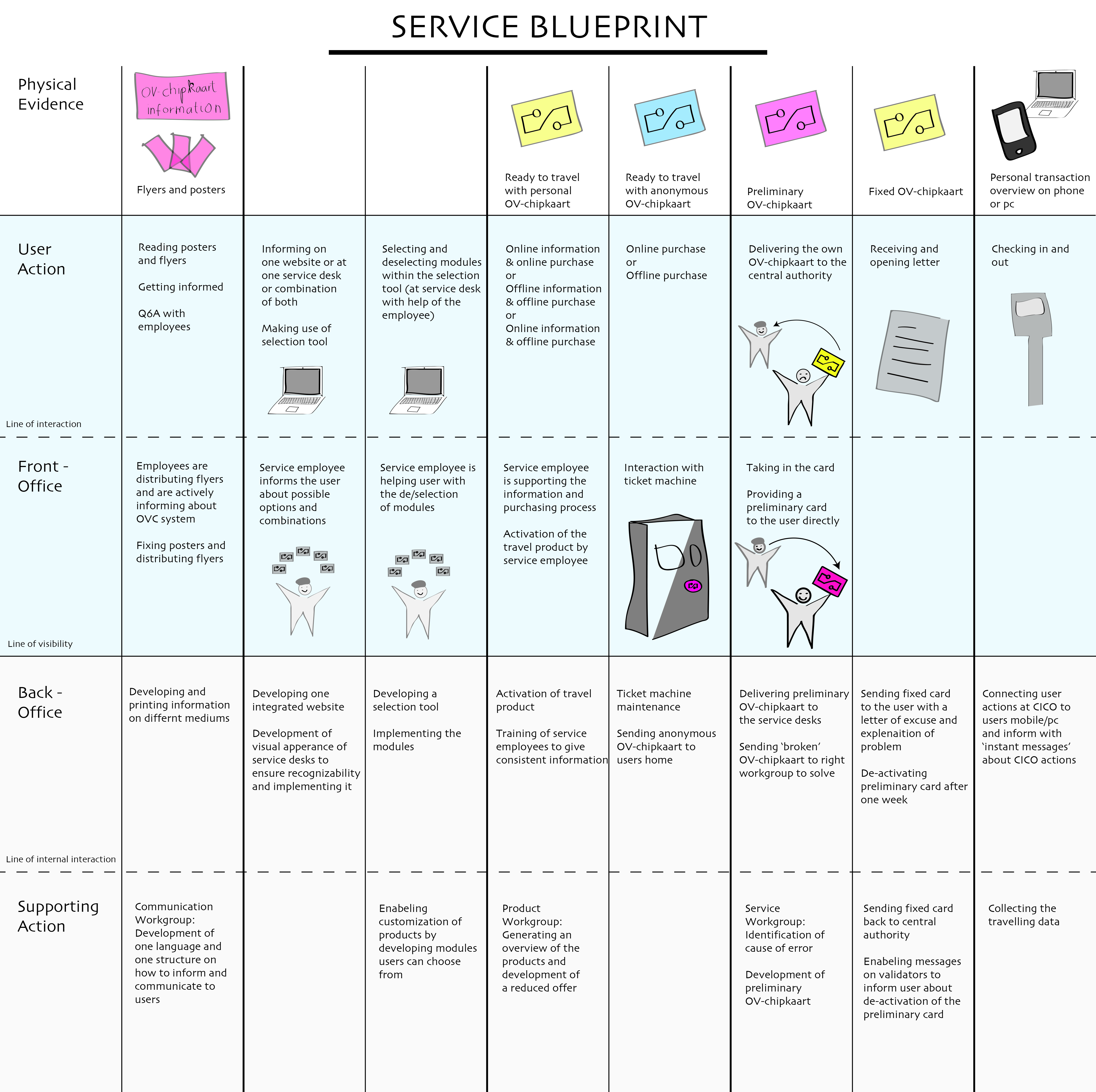 Card acquisition and service provision service blueprint for the desired service malvernweather Choice Image