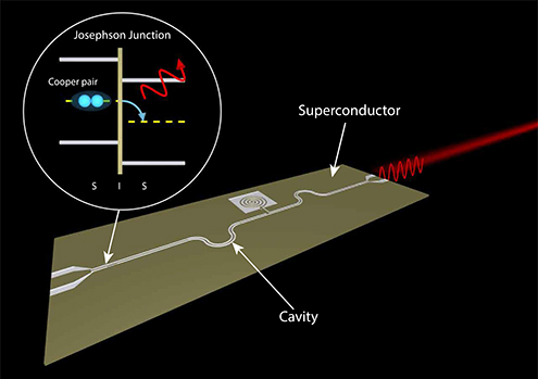 An illustration of an on-chip microwave laser based on a fundamental of superconductivity, the AC Josephson effect