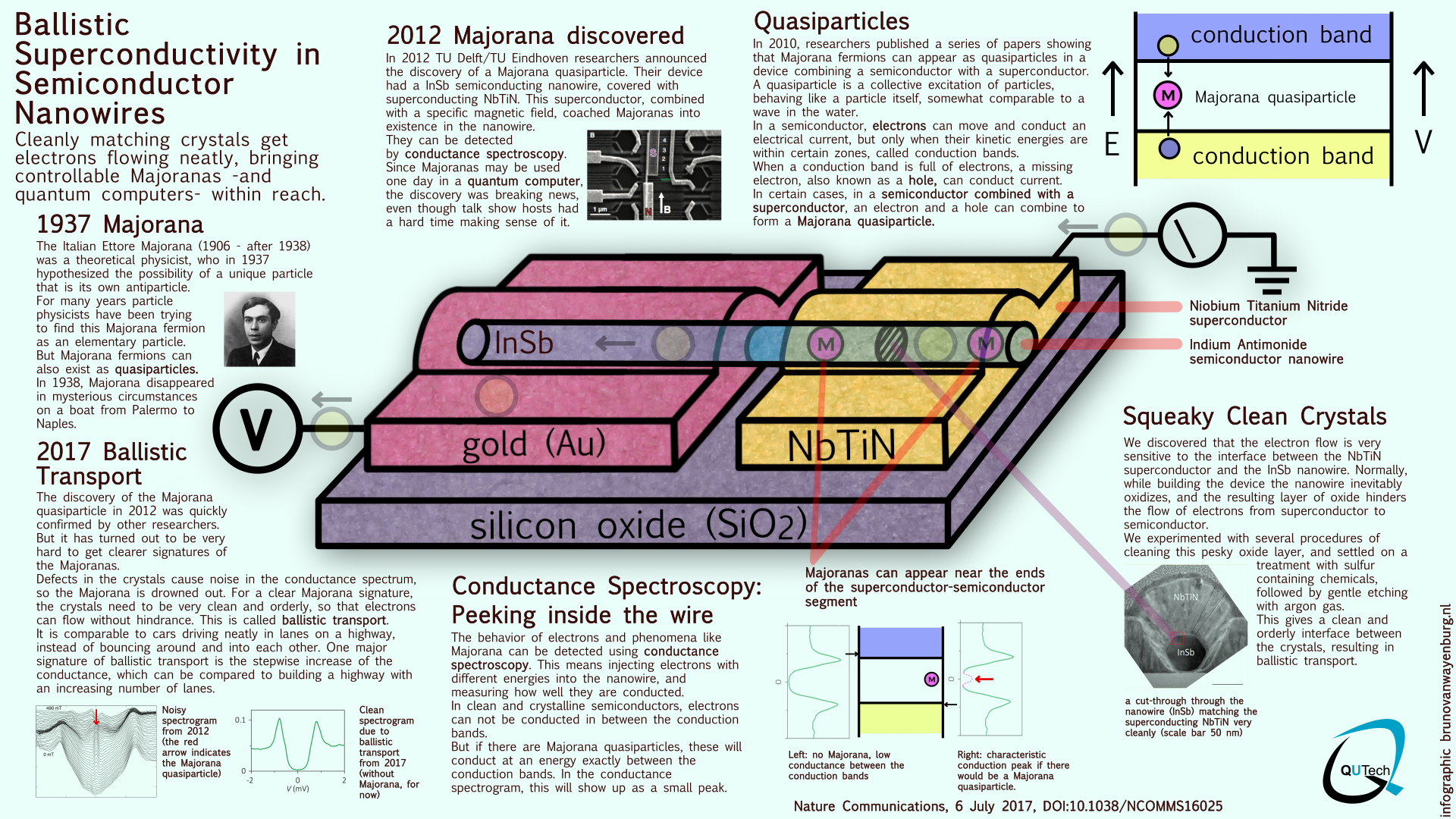 Majorana Highway On A Chip Bruno Wiring Diagram See The Infographic Made By Van Wayenburg For All Interesting Details Of This Novel Quantum And Its Future Applications