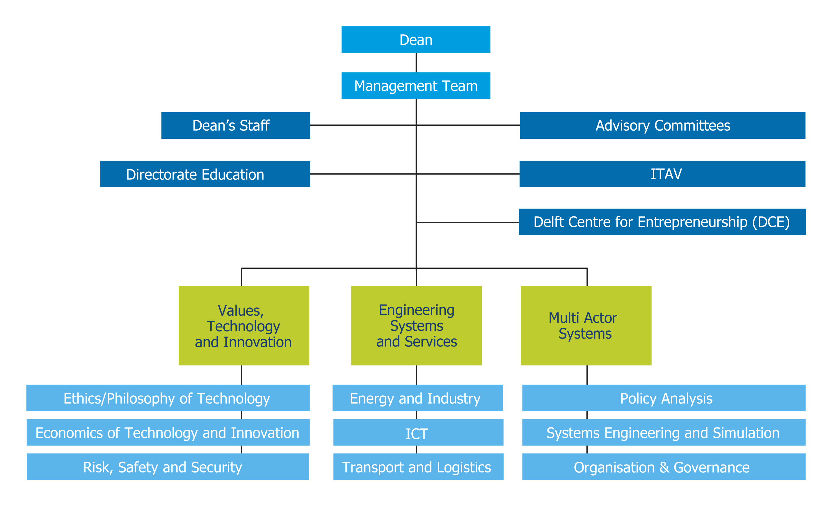 departments in an organisation