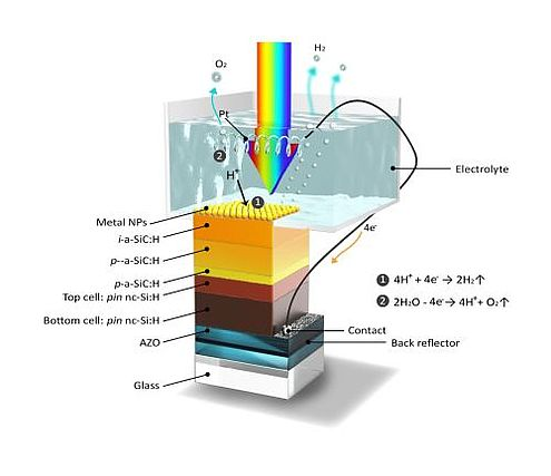 artificial photosynthesis machine