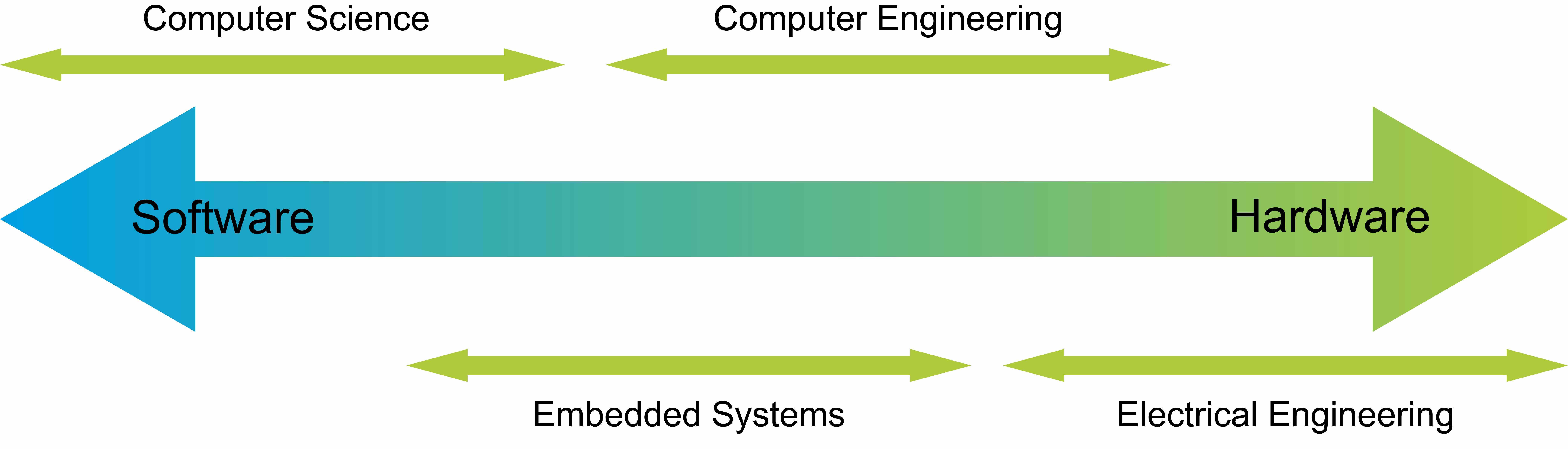 MSc Embedded Systems
