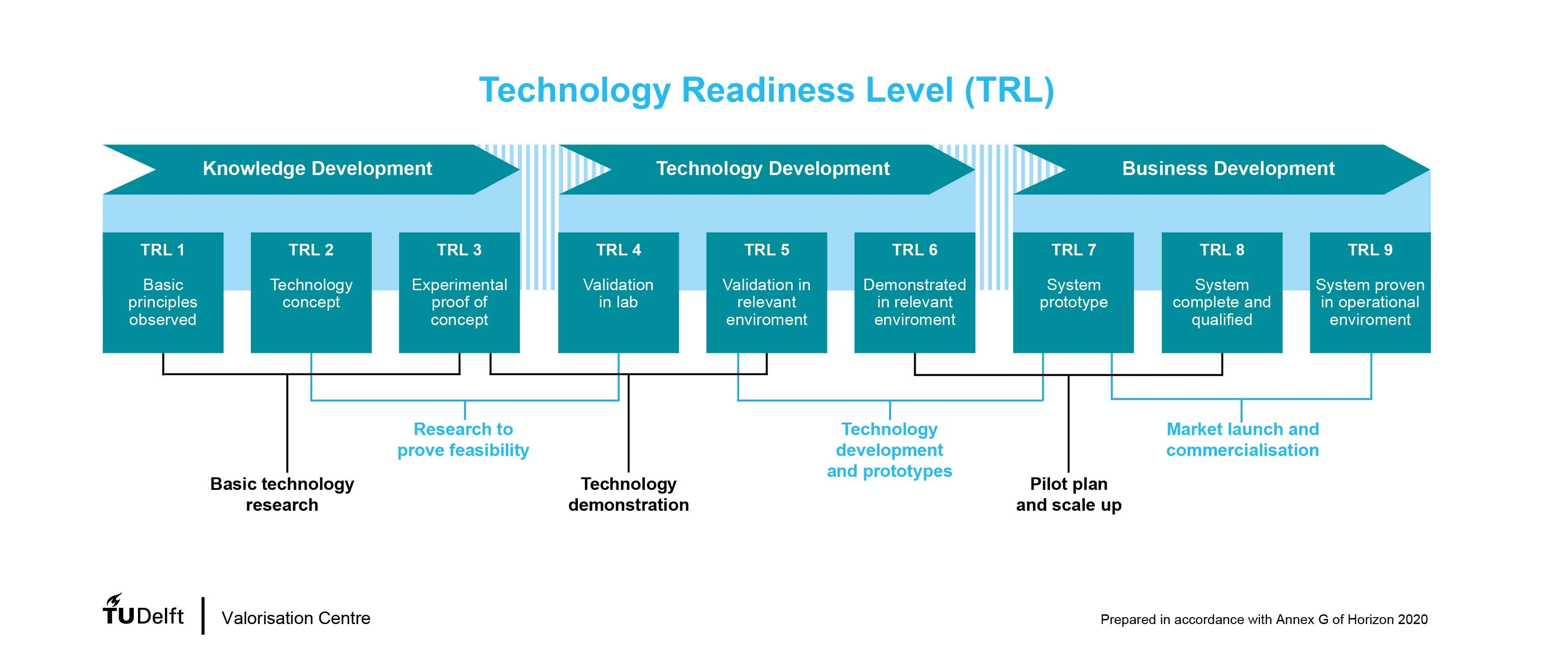 The TRL scale was developed by NASA and their definitions are described below with a link to their website Definition Of Technology Readiness Levels