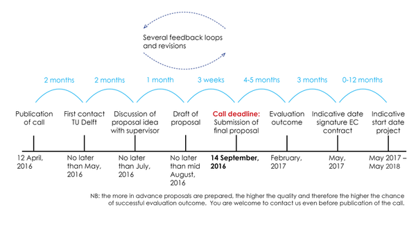 Marie Curie Timeline on Latest Writing A Bio